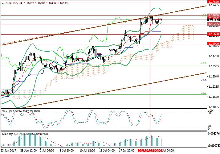 EUR/USD : le marché est calme devant la réunion de la Réserve Fédérale