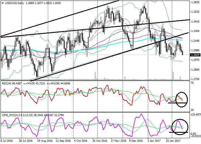 USD/CAD: technical analysis