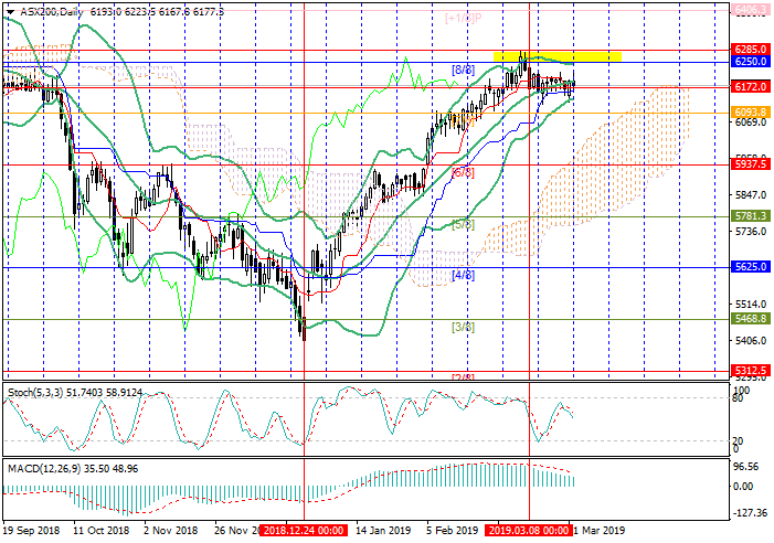 ASX 200: Murrey analysis