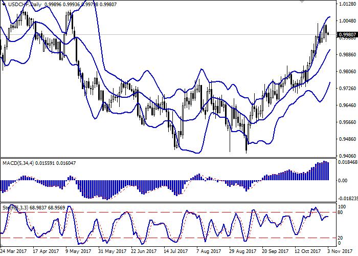 USD/CHF: dollar kekal dibawah tekanan