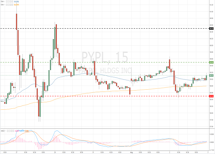 PayPal Holdings, Inc. (PYPL/NASD/S&P500)