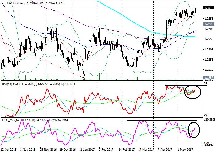 GBP/USD: análisis técnico
