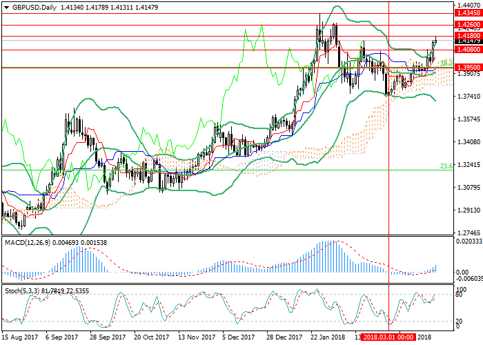 GBP/USD: waiting for the BoE meeting