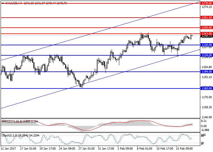 XAU/USD: market review