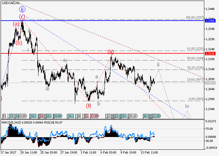 USD/CAD: analiza falowa