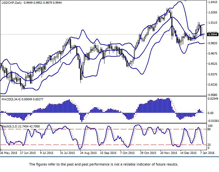 USD/CHF: para w stagnacji
