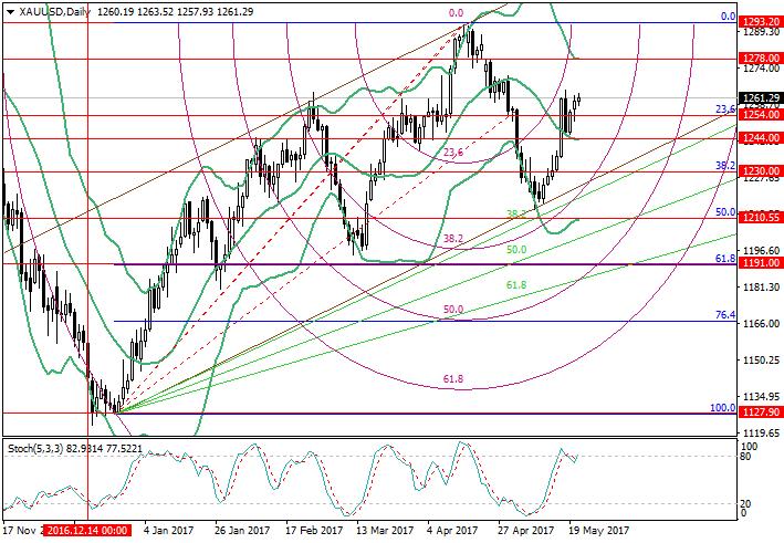 XAU/USD: análisis de niveles de Fibonacci