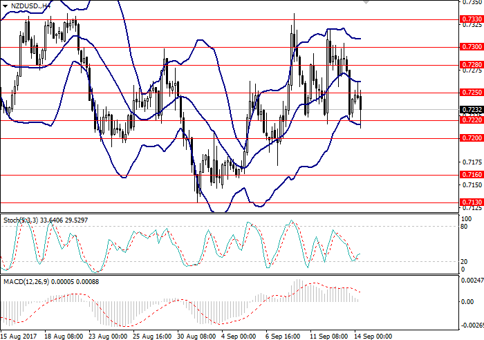 NZD/USD: analisis am