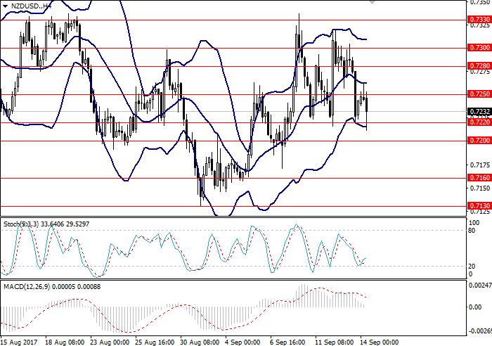 NZD/USD: общий анализ