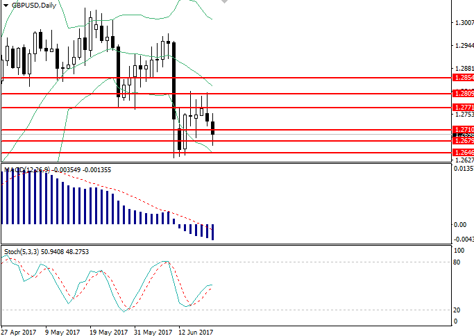GBP/USD: Gesamtreview