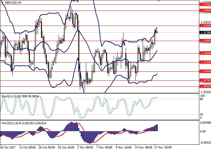 GBP/USD: ulasan umum