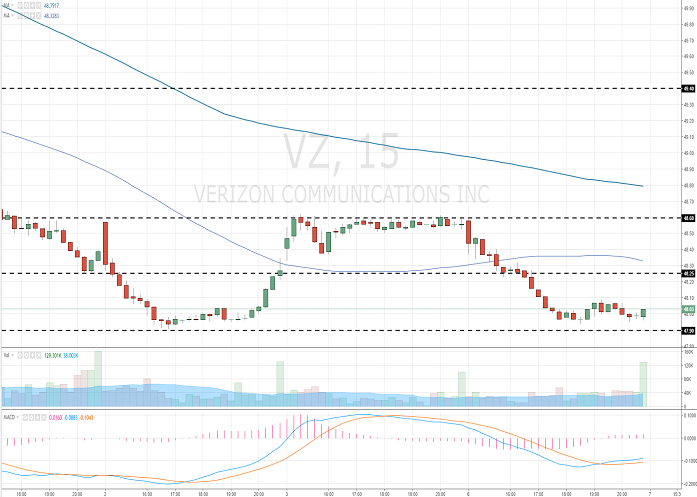 Verizon Communications Inc.: analytical review