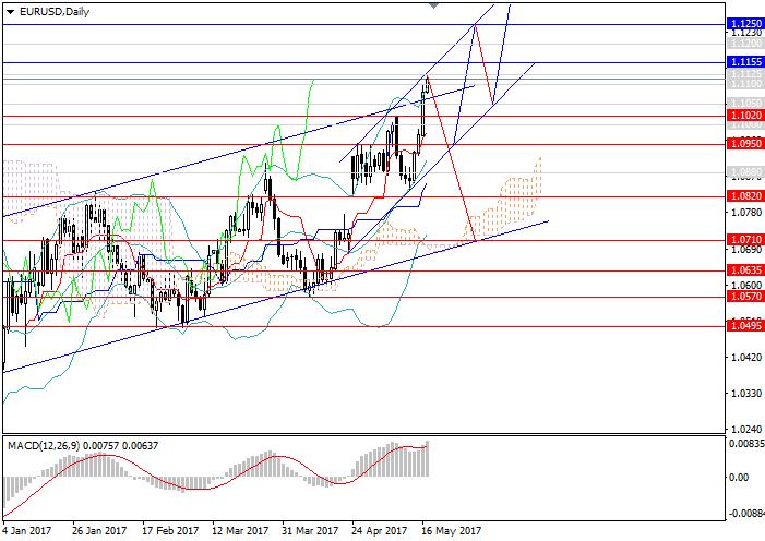 EUR/USD: dólar perdiendo el interés de inversores
