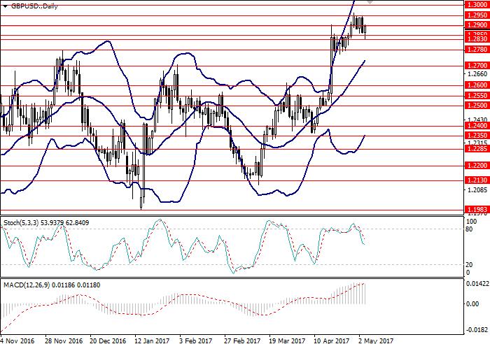 GBP/USD: análisis general