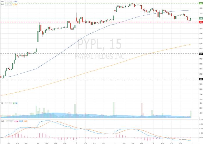 PayPal Holdings, Inc. (PYPL/NASD/S&P500)