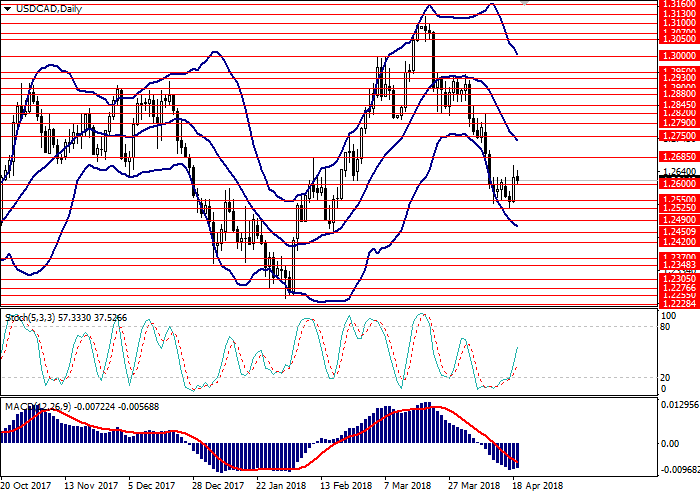 USD/CAD: analisis umum