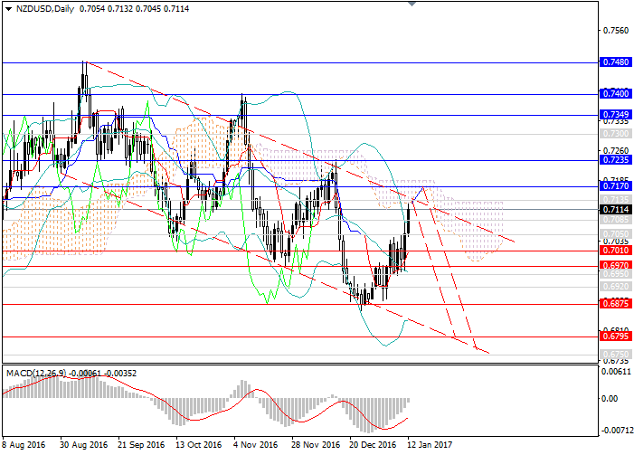 NZD/USD: the high rate of the New Zealand currency isn't beneficial to the RBNZ