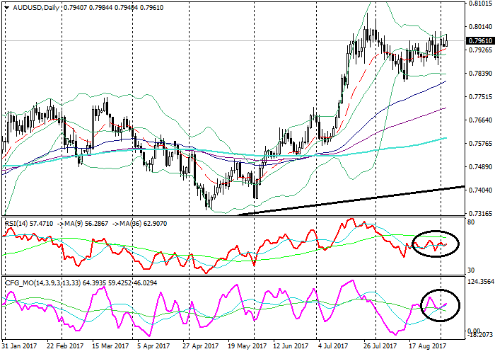 AUD/USD: технический анализ