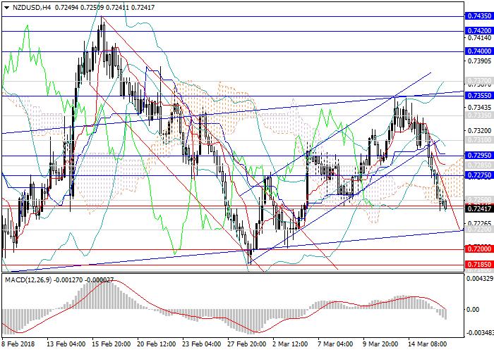 NZD/USD: par permanece en tendencia ascendente
