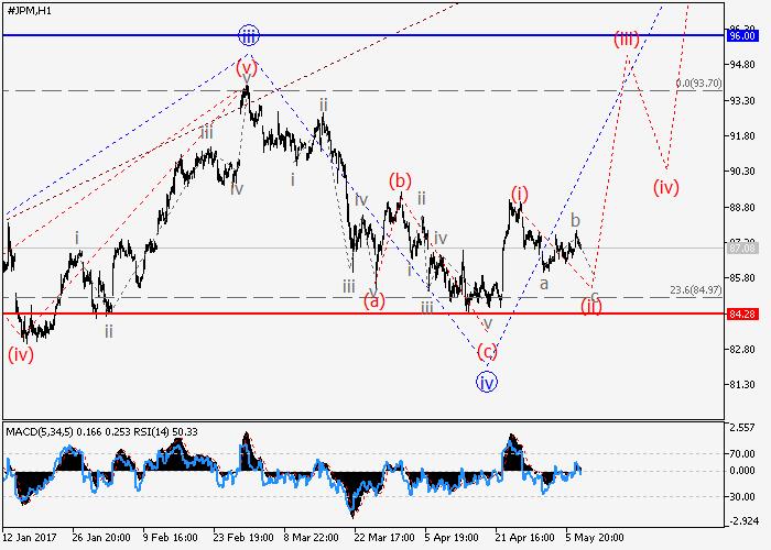 JP Morgan Chase Co.: análisis de ondas