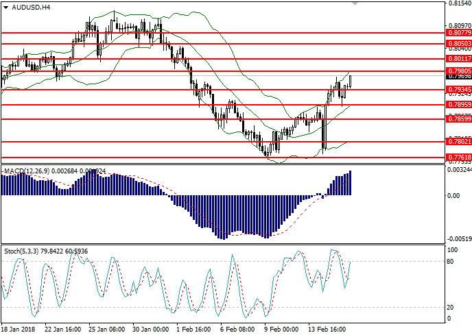 AUD/USD: analisis umum