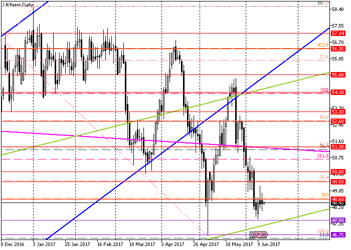 Brent Crude Oil: Gesamtreview