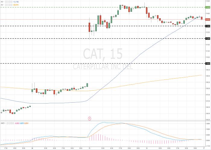 Caterpillar Inc. (CAT/NYSE/S&P500)