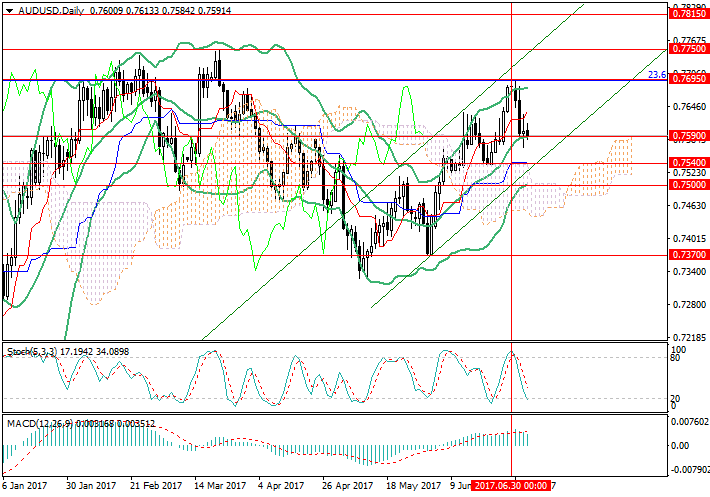 AUD/USD: general analysis