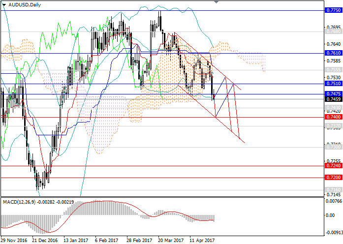 AUD/USD: consolidation in the downward trend