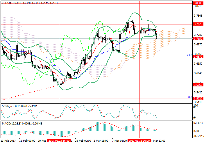 USD/TRY: waiting for FOMC decisions