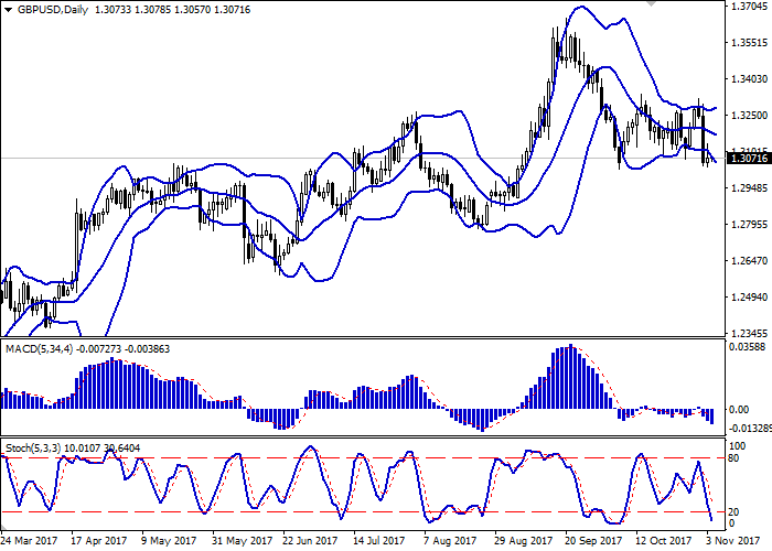 GBP/USD: dinamik pound bercampur campur
