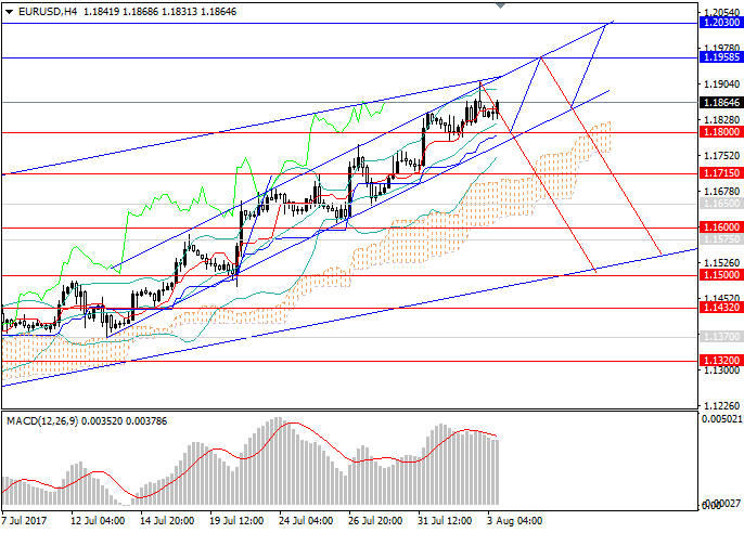 EUR/USD: deep downward correction is possible