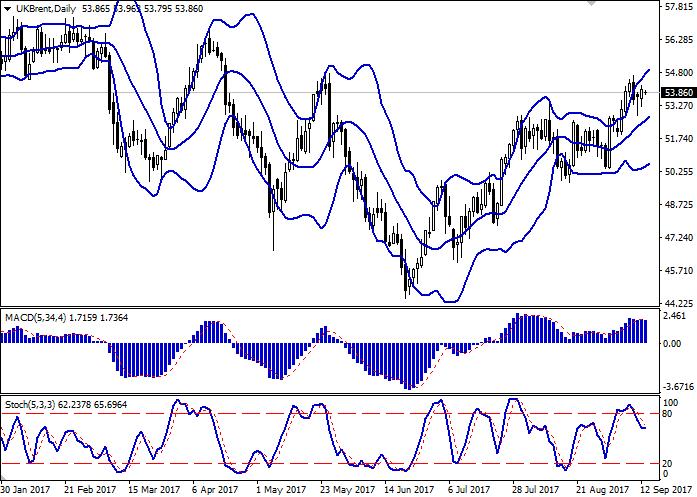 Brent Crude Oil: флэтовая динамика