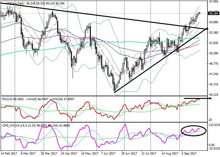 Brent Crude Oil: технический анализ