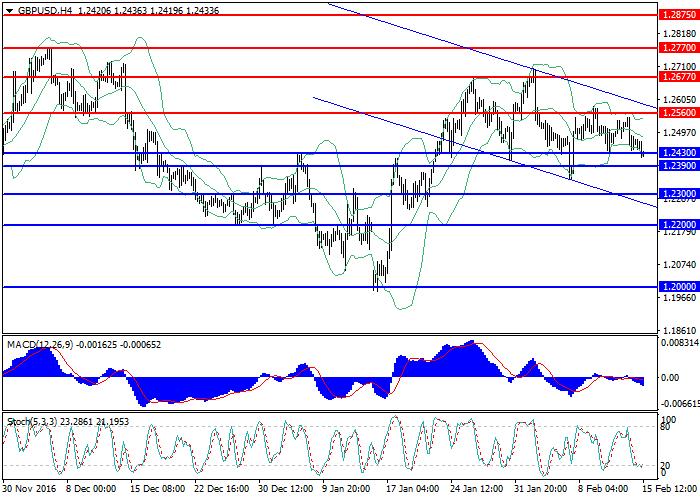 GBP/USD: analiza ogólna