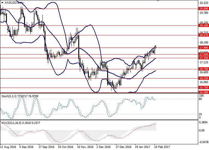 XAG/USD: analiza techniczna