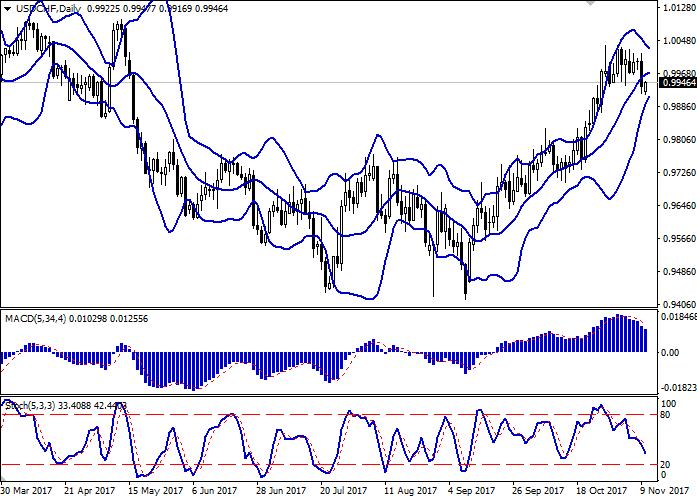 USD/CHF: dollar sedang bergerak turun