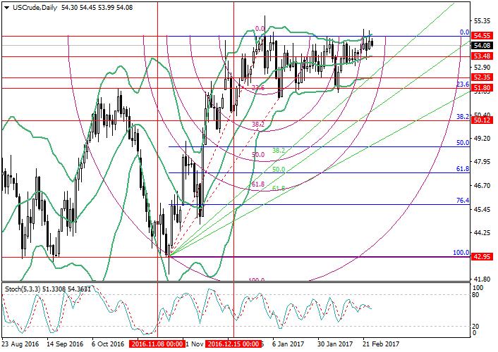 WTI Crude Oil: analiza poziomów Fibonacciego