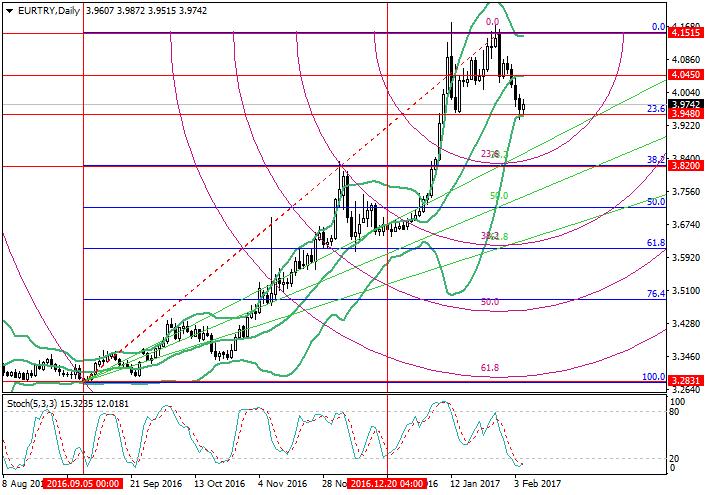 EUR/TRY: Fibonacci analysis
