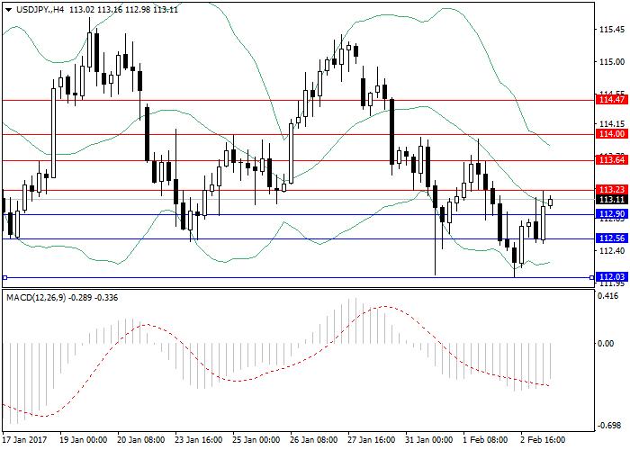 USD/JPY: ogólny przegląd