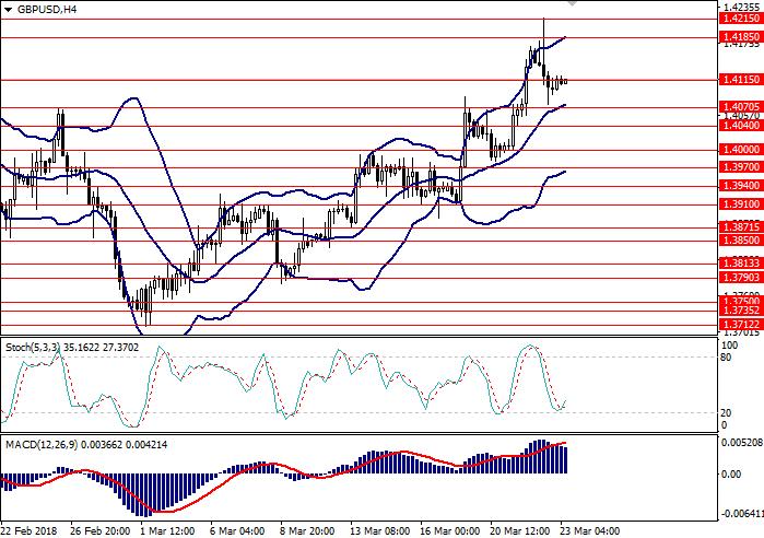 GBP/USD: analisis umum