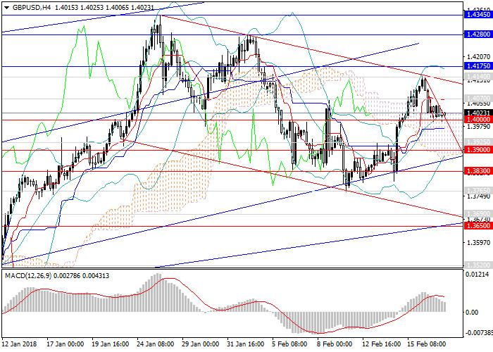 GBP/USD: อยู่ในแนวโน้มขาขึ้น