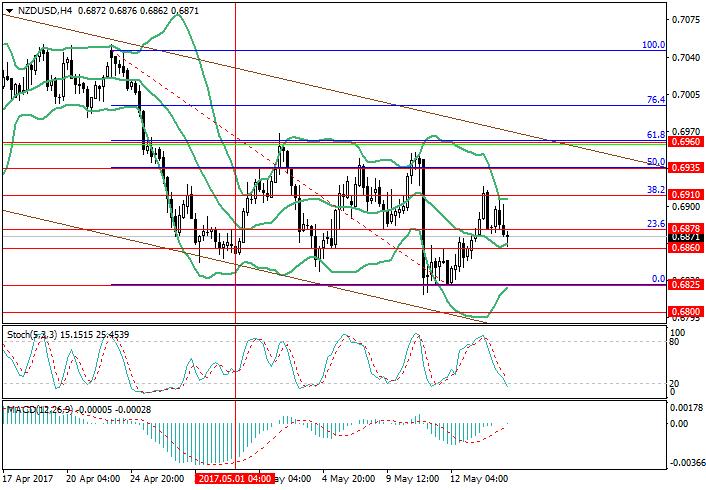 NZD/USD: возможно возобновление роста