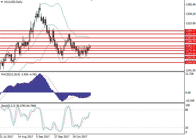 XAU/USD: analisis am