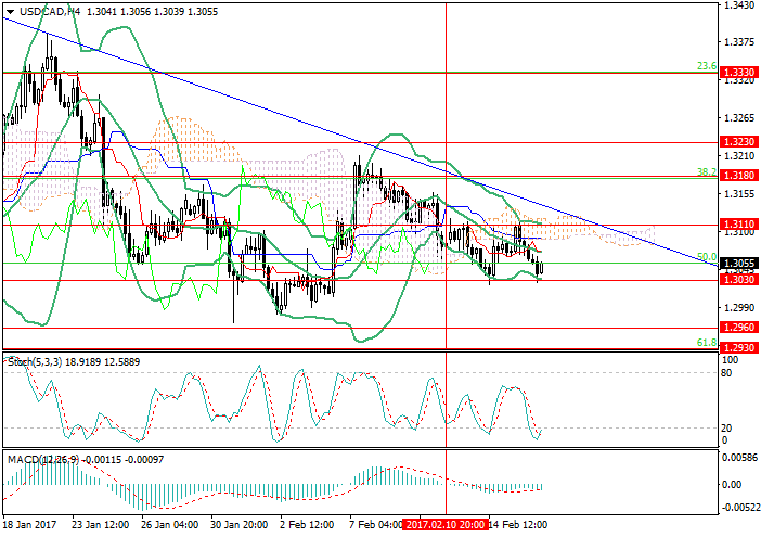 USD/CAD: the price is trying to drop below 1.3030