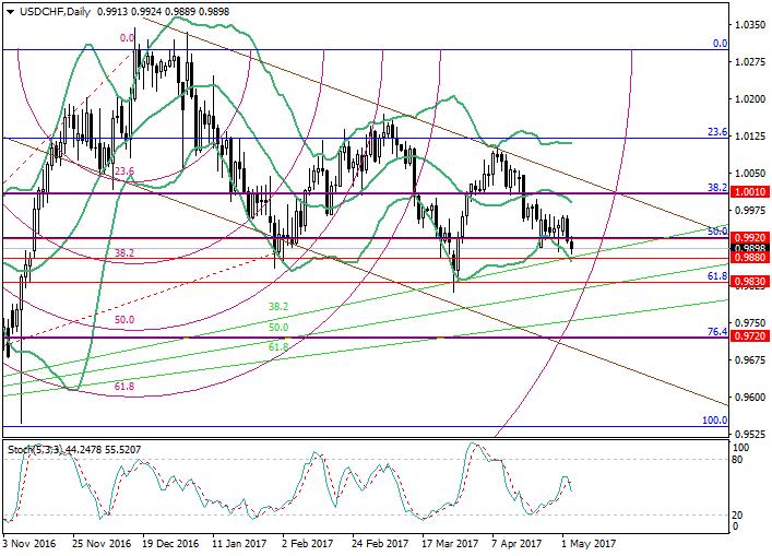 USD/CHF: análisis de niveles de Fibonacci