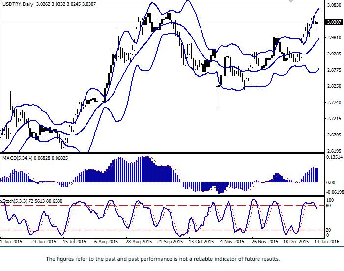 USD/TRY: para koryguje się na dół