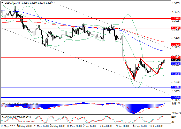 USD/CAD: Gesamtreview