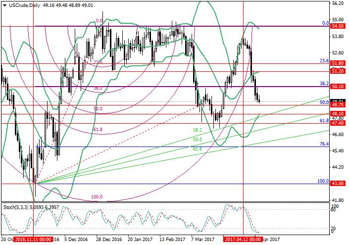 WTI Crude Oil: Fibonacci analysis