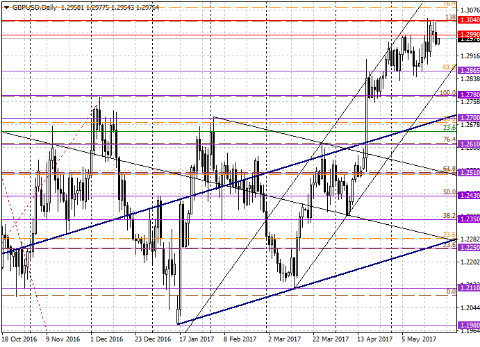 GBP/USD: general analysis